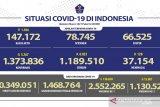 1.130.524 warga Indonesia telah peroleh dosis lengkap vaksin COVID-19