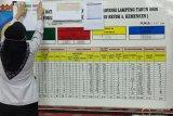 Kasus harian positif COVID-19 di Lampung bertambah 41 orang
