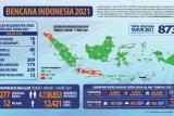 Hingga 21 Maret 2021, 873 kejadian bencana alam terjadi di Tanah Air