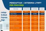LTMPT sebut pemilihan Pusat UTBK tak terkait dengan PTN tujuan