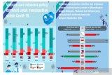 Survei Ipsos: 80 persen masyarakat Indonesia menyambut vaksinasi COVID-19