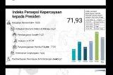 Survei: IKKP di Indonesia Timur paling tinggi dibanding dengan wilayah lain