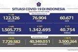 7.729.582 penduduk RI telah jalani vaksinasi COVID-19 dosis pertama