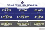 Positif terkonfirmasi COVID-19 bertambah 6.142, sembuh tambah 7.248 orang