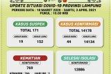 Kasus COVID-19 di Lampung bertambah 44 kasus, total 14.178 orang