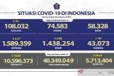 Kasus terkonfirmasi COVID-19 bertambah 6.177 orang dan sembuh tambah 6.362 orang