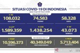 5.713.404 warga Indonesia telah terima dosis vaksin COVID-19 lengkap