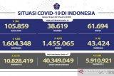 Kasus terkonfirmasi COVID-19 bertambah 4.585 orang, sembuh tambah 4.873 orang