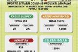 Positif COVID-19 di Lampung bertambah 91 total jadi 15.079 orang