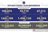 Positif COVID-19 Minggu bertambah 4.402 menjadi 1.641.194 kasus