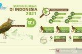 179 jenis burung di Indonesia terancam punah