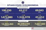 Kasus terkonfirmasi COVID-19 bertambah 4.513 sedang sembuh 4.344 orang