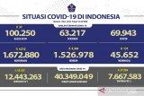 Sudah 7.667.583 warga Indonesia peroleh vaksin dosis lengkap