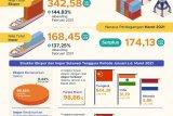Ekspor Sultra pada Maret 2021 naik 342,82 juta dolar AS
