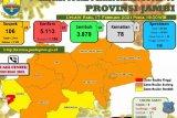 Terkonfirmasi positif COVID-19 di Jambi bertambah 83 orang