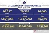 Kasus positif COVID-19 di Indonesia bertambah 5.285 dan sembuh 5.943 orang