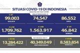 Kasus  positif COVID di Indonesia terus bertambah, total capai 1.709.762 kasus