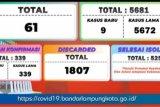 Satgas COVID-19 Bandarlampung catat pasien positif tersisa 83 orang