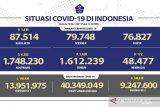 9.247.600 warga Indonesia telah dapatkan vaksin COVID-19 dosis lengkap