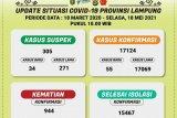Lima hari usai Lebaran pasien COVID-19 di Lampung bertambah 267 kasus