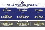 Update, 14.815.666 jiwa penduduk RI telah menjalani vaksinasi dosis pertama