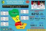 Sebanyak 5.673 warga Palangka Raya berhasil sembuh dari COVID-19