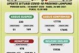 Positif COVID-19 di Lampung  bertambah 75 orang total 17.770 kasus