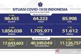 Update, 11.126.757 warga Indonesia telah menerima vaksin dosis lengkap
