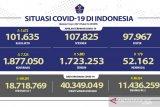 Satgas : 11.436.259 warga Indonesia telah menerima vaksin dosis lengkap
