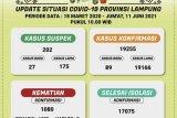 Hingga kemarin, kasus kematian akibat COVID-19 di Lampung capai 1.080