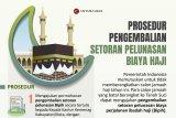 Prosedur pengembalian setoran pelunasan biaya haji