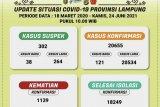 Kasus terkonfirmasi positif COVID-19 di Lampung bertambah 121 orang