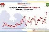 Data terkini 1.698 warga Batam masih positif COVID-19