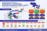 BPS catat inflasi gabungan dua kota di Sultra sebesar 0,09 persen