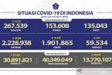 Positif COVID-19 Indonesia bertambah 25.830