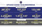 Kasus harian COVID-19 pecahkan angka tertinggi  tembus 27.913 kasus pada 3 Juni 2021