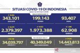 Kasus harian COVID tembus 34.379 pasien