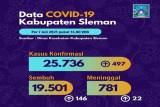 Selama pekan pertama Juli, 2.751 pasien COVID-19 di Sleman sembuh