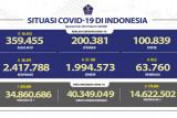 Rekor baru, kasus harian COVID-19 bertambah 38.391