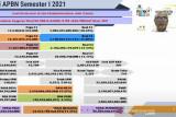Dana APBN di Jateng surplus Rp12,42 triliun pada semester I