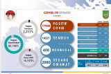 Dalam dua pekan ini 102 warga Batam meninggal akibat COVID-19