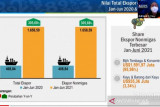 Ekspor Papua pada Juni meningkat 389,43 juta dolar AS