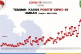 Satgas: Batam catat rekor tambahan 523 kasus positif COVID-19