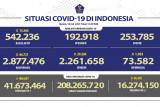 Sebanyak 16,27 juta  penduduk Indonesia terima vaksin lengkap COVID-19