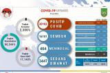Satgas: Kasus COVID-19 di Batam tembus 20.000