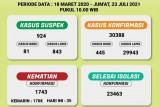 Provinsi Lampung catat 445 orang penambahan kasus positif COVID-19