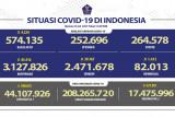 Kasus harian terkonfirmasi positif COVID-19 di Indonesia bertambah 45.416
