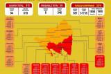 Di Lampung zona merah COVID-19 bertambah menjadi tujuh