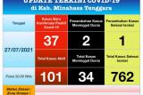 Penambahan kasus harian COVID-19, Mitra masuk lima besar di Sulut