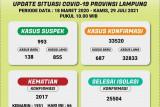 Dinkes: Kematian akibat COVID-19 di Lampung bertambah 66, total 2.017 kasus